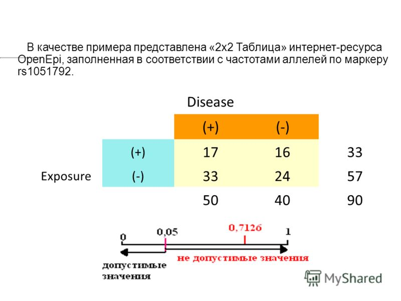 Disease (+)(-) (+) 171633 Exposure(-) 332457 504090 В качестве примера представлена «2х2 Таблица» интернет-ресурса OpenEpi, заполненная в соответствии с частотами аллелей по маркеру rs1051792.