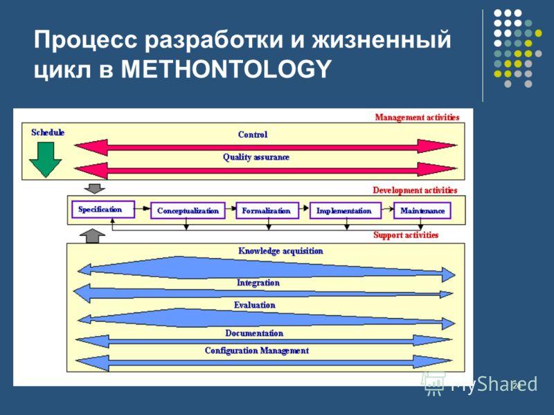 24 Процесс разработки и жизненный цикл в METHONTOLOGY