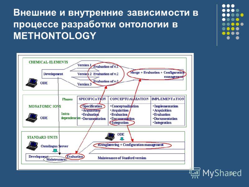 25 Внешние и внутренние зависимости в процессе разработки онтологии в METHONTOLOGY