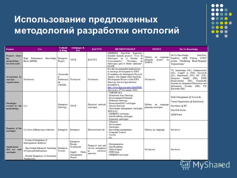 40 Использование предложенных методологий разработки онтологий
