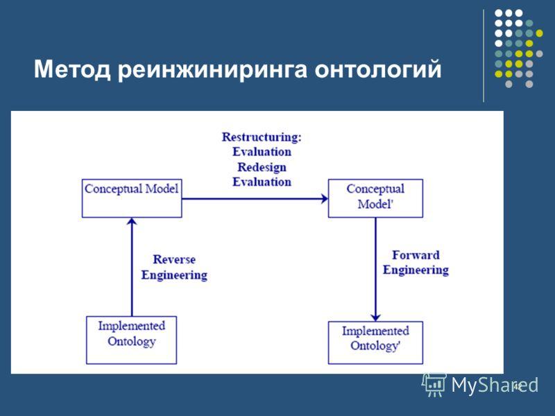 42 Метод реинжиниринга онтологий