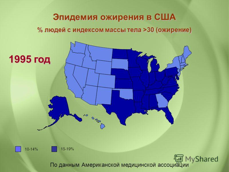 По данным Американской медицинской ассоциации Эпидемия ожирения в США % людей с индексом массы тела >30 (ожирение) 1995 год 10-14% 15-19%