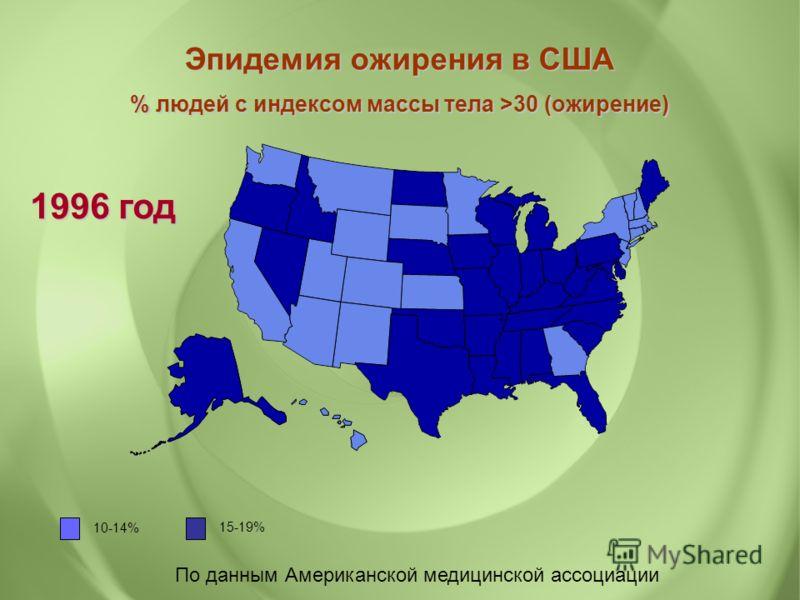 По данным Американской медицинской ассоциации Эпидемия ожирения в США % людей с индексом массы тела >30 (ожирение) 1996 год 10-14% 15-19%