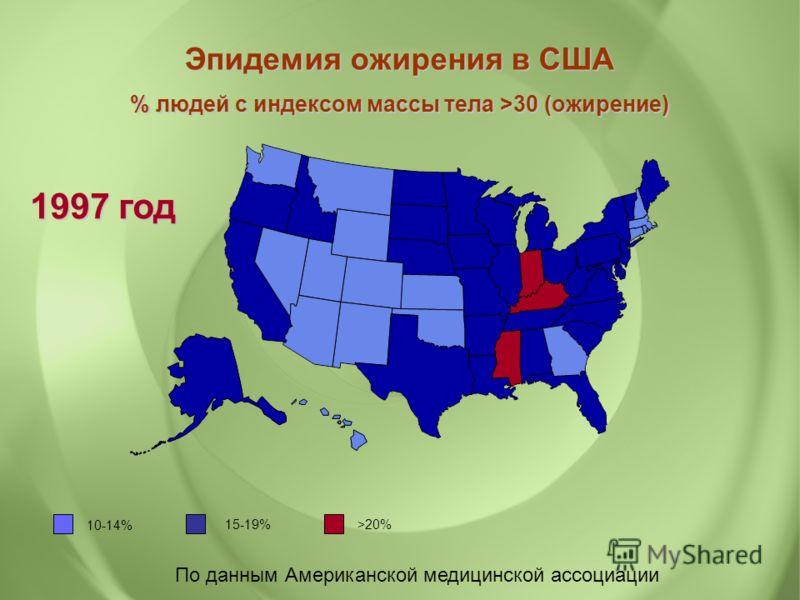 По данным Американской медицинской ассоциации Эпидемия ожирения в США % людей с индексом массы тела >30 (ожирение) 1997 год 10-14% 15-19% >20%