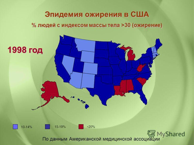 По данным Американской медицинской ассоциации 1998 год 10-14% 15-19% >20% Эпидемия ожирения в США % людей с индексом массы тела >30 (ожирение)