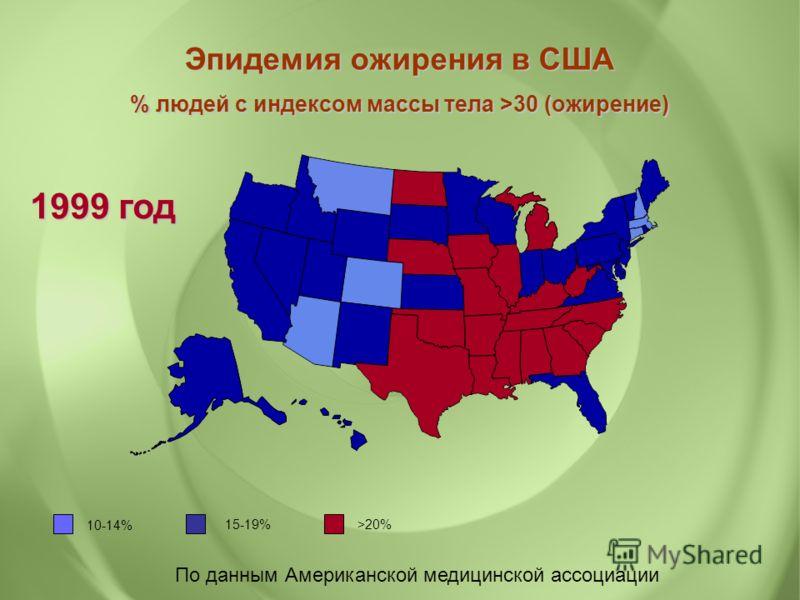 По данным Американской медицинской ассоциации Эпидемия ожирения в США % людей с индексом массы тела >30 (ожирение) 1999 год 10-14% 15-19% >20%