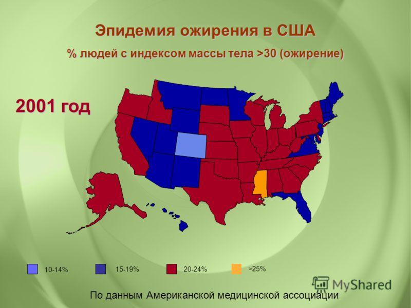 По данным Американской медицинской ассоциации Эпидемия ожирения в США % людей с индексом массы тела >30 (ожирение) 2001 год 10-14% 15-19% 20-24% >25%
