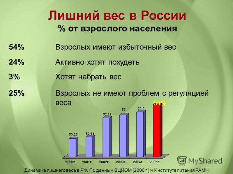 Лишний вес в России Лишний вес в России % от взрослого населения 54% Взрослых имеют избыточный вес 24% Активно хотят похудеть 25% Взрослых не имеют проблем с регуляцией веса 3%Хотят набрать вес Динамика лишнего веса в РФ. По данным ВЦИОМ (2006 г.) и