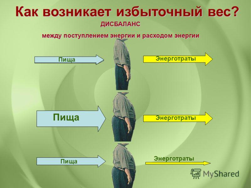 Как возникает избыточный вес? Пища Энерготраты Пища Энерготраты Пища ДИСБАЛАНС между поступлением энергии и расходом энергии