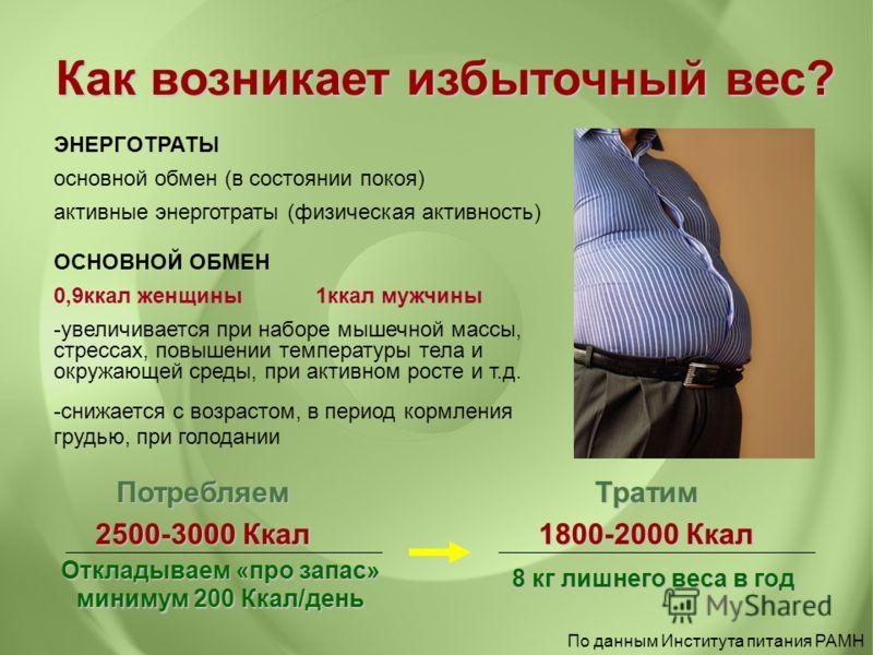 Как возникает избыточный вес? Потребляем 2500-3000 Ккал Откладываем «про запас» минимум 200 Ккал/день 8 кг лишнего веса в год Тратим 1800-2000 Ккал По данным Института питания РАМН ЭНЕРГОТРАТЫ основной обмен (в состоянии покоя) активные энерготраты (