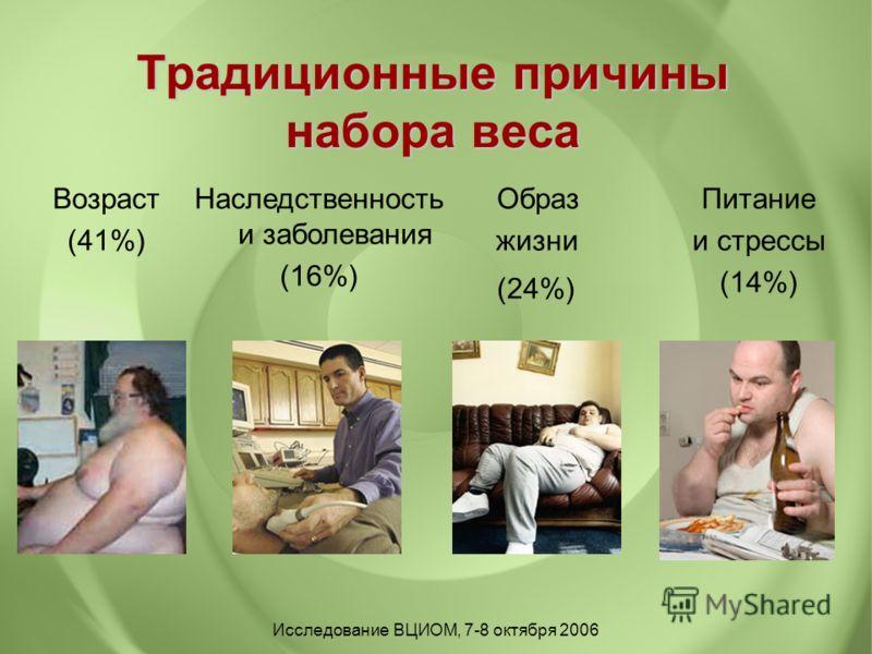 Традиционные причины набора веса Возраст (41%) Образ жизни (24%) Наследственность и заболевания (16%) Питание и стрессы (14%) Исследование ВЦИОМ, 7-8 октября 2006