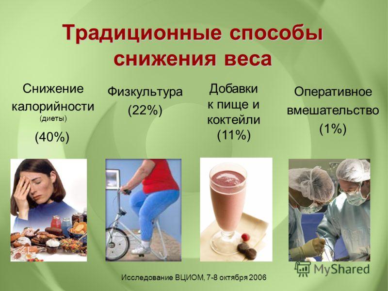 Традиционные способы снижения веса Физкультура (22%) Снижение калорийности (диеты) (40%) Оперативное вмешательство (1%) Исследование ВЦИОМ, 7-8 октября 2006 Добавки к пище и коктейли (11%)