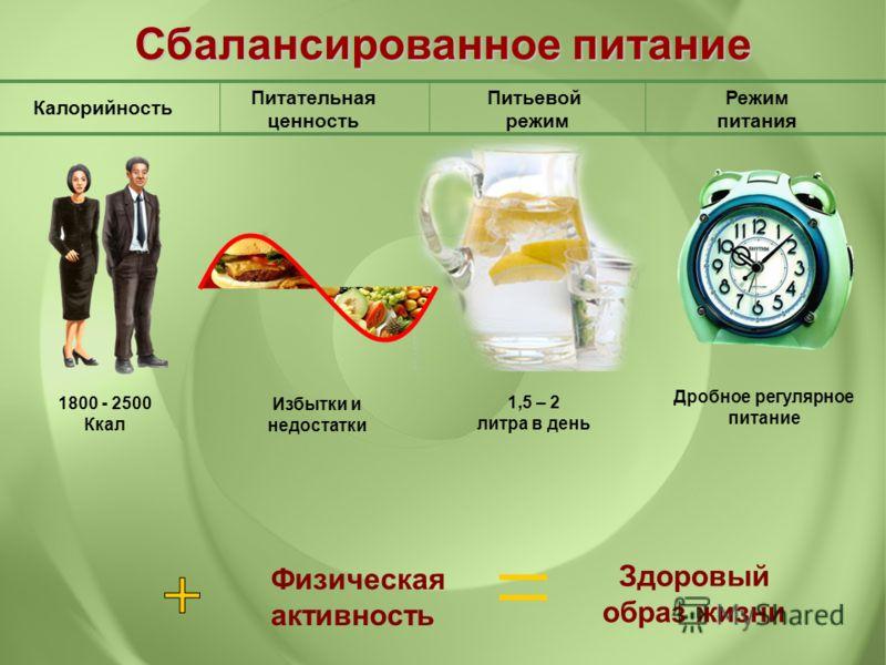 Питательная ценность Калорийность Питьевой режим Режим питания Сбалансированное питание Избытки и недостатки 1,5 – 2 литра в день Дробное регулярное питание 1800 - 2500 Ккал Физическая активность Здоровый образ жизни
