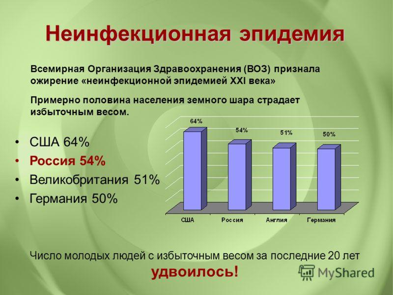 США 64% Россия 54% Великобритания 51% Германия 50% Число молодых людей с избыточным весом за последние 20 лет удвоилось! Неинфекционная эпидемия Всемирная Организация Здравоохранения (ВОЗ) признала ожирение «неинфекционной эпидемией XXI века» Примерн