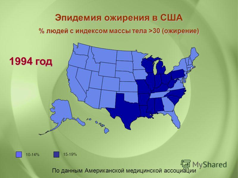 По данным Американской медицинской ассоциации Эпидемия ожирения в США % людей с индексом массы тела >30 (ожирение) 1994 год 10-14% 15-19%