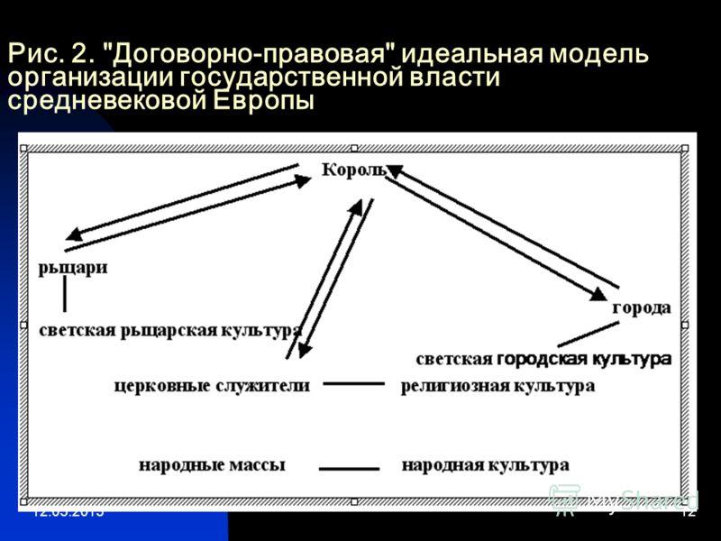 12.05.201312 Рис. 2. Договорно-правовая идеальная модель организации государственной власти средневековой Европы