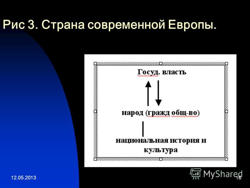 12.05.201316 Рис 3. Страна современной Европы.