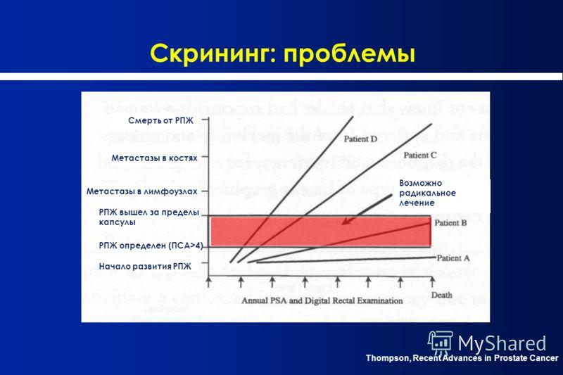Скрининг: проблемы Thompson, Recent Advances in Prostate Cancer Начало развития РПЖ РПЖ определен (ПСА>4) РПЖ вышел за пределы капсулы Метастазы в лимфоузлах Метастазы в костях Смерть от РПЖ Возможно радикальное лечение