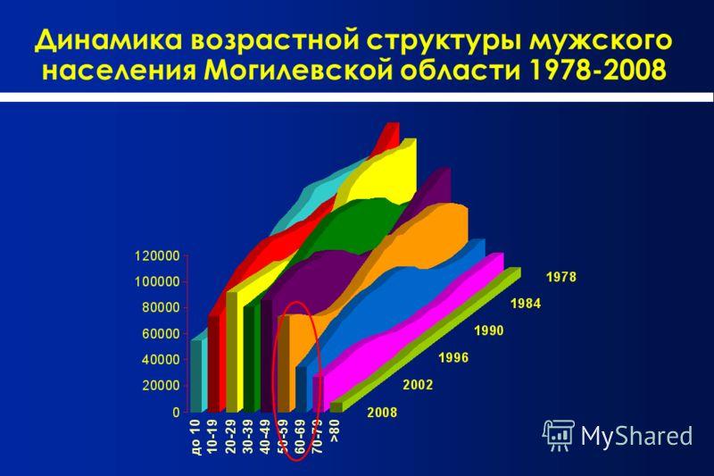 Динамика возрастной структуры мужского населения Могилевской области 1978-2008