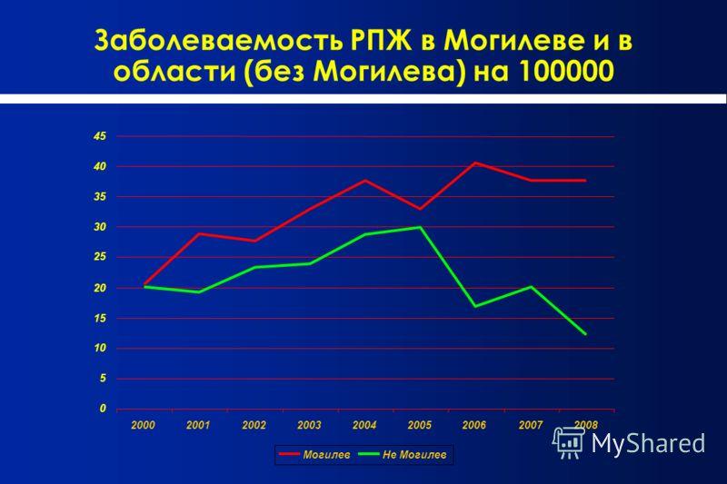 Заболеваемость РПЖ в Могилеве и в области (без Могилева) на 100000 0 5 10 15 20 25 30 35 40 45 200020012002200320042005200620072008 МогилевНе Могилев