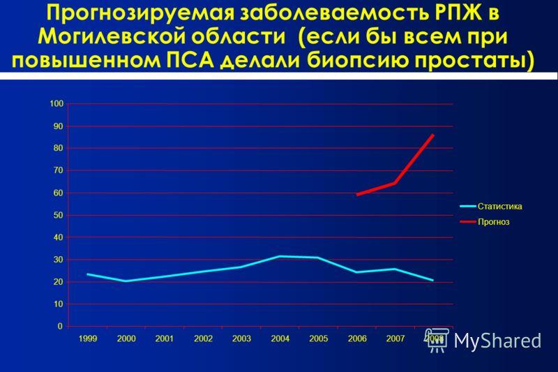 Прогнозируемая заболеваемость РПЖ в Могилевской области (если бы всем при повышенном ПСА делали биопсию простаты) 0 10 20 30 40 50 60 70 80 90 100 1999200020012002200320042005200620072008 Статистика Прогноз