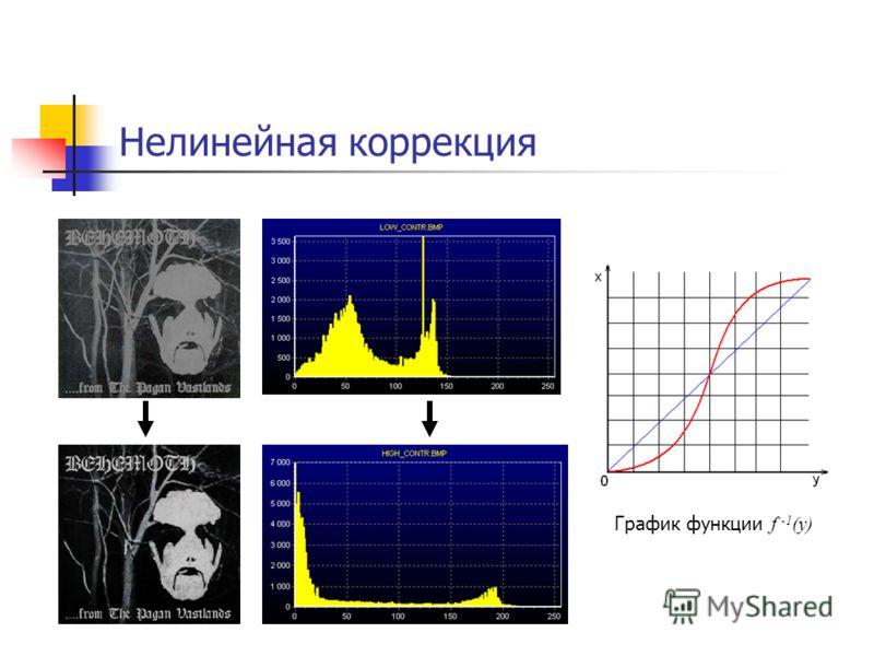 Нелинейная коррекция График функции f -1 (y)