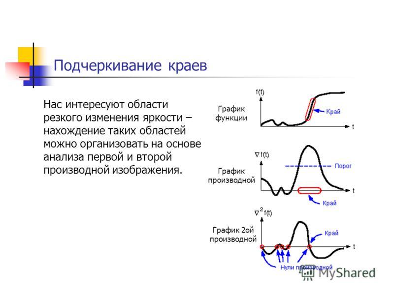 Подчеркивание краев Нас интересуют области резкого изменения яркости – нахождение таких областей можно организовать на основе анализа первой и второй производной изображения. График функции График производной График 2ой производной
