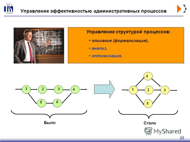 25 Управление эффективностью административных процессов Управление структурой процессов: описание (формализация), анализ, оптимизация. 1 2 3 5 4 1 2 4 5 6 3 Было Стало