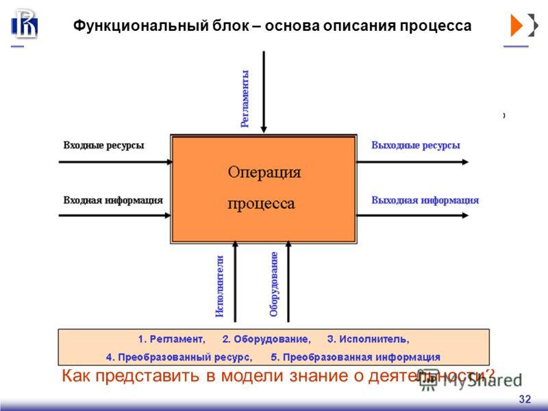 32 Функциональный блок – основа описания процесса Модель организации Нормативные акты, Внешние стандарты деятельности Информация из внешней среды Ресурсы на входе Инфраструктура, оборудование, программы Подразделения и сотрудники компании Продукция и