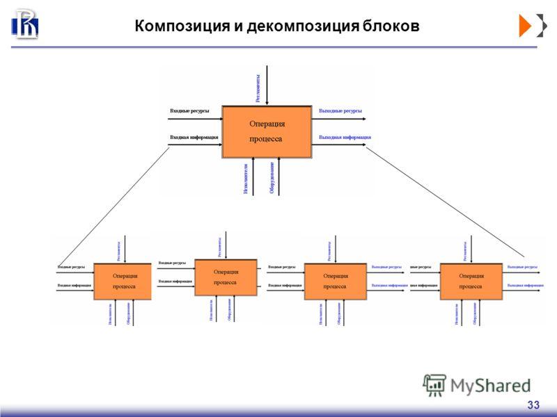 33 Композиция и декомпозиция блоков