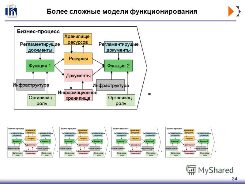 34 Более сложные модели функционирования