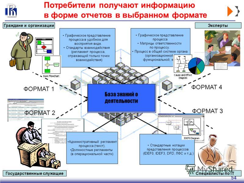 54 Потребители получают информацию в форме отчетов в выбранном формате Графическое представление процесса Матрицы ответственности по процессу. Процесс в общей системе органа (организационной, функциональной, etc) Графическое представление процесса в