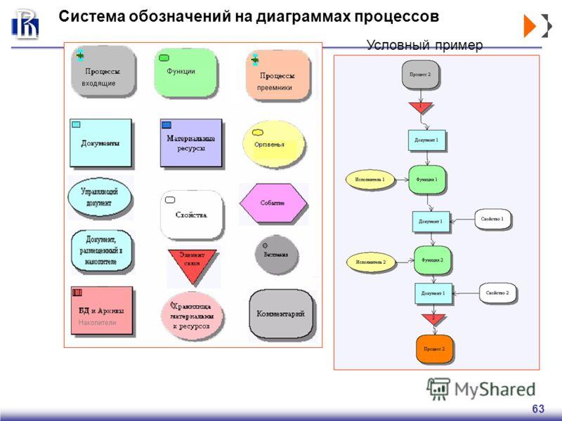 63 Система обозначений на диаграммах процессов Условный пример