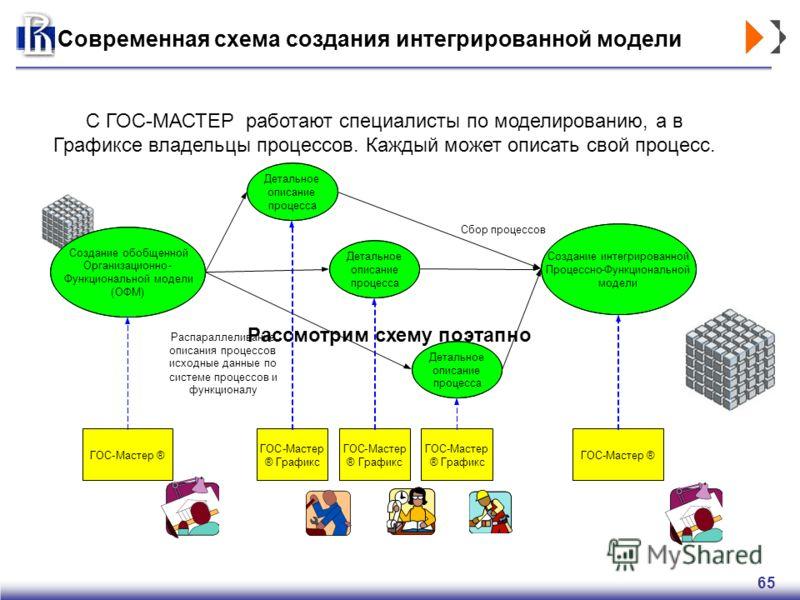 65 Современная схема создания интегрированной модели С ГОС-МАСТЕР работают специалисты по моделированию, а в Графиксе владельцы процессов. Каждый может описать свой процесс. Рассмотрим схему поэтапно ГОС-Мастер® Создание обобщенной Организационно- Фу