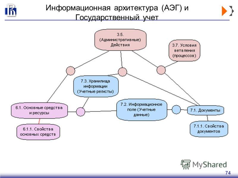 74 Информационная архитектура (АЭГ) и Государственный учет