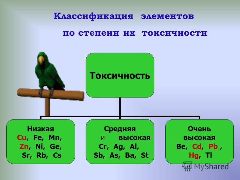 Токсичность Низкая Cu, Fe, Mn, Zn, Ni, Ge, Sr, Rb, Cs Средняя и высокая Cr, Ag, Al, Sb, As, Ba, St Очень высокая Be, Cd, Pb, Hg, Tl Классификация элементов по степени их токсичности