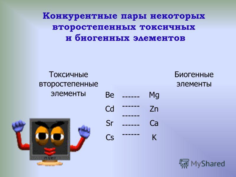 Конкурентные пары некоторых второстепенных токсичных и биогенных элементов Токсичные второстепенные элементы Биогенные элементы Be Cd Sr Cs Mg Zn Ca K ------ ------ ------ ------ ------
