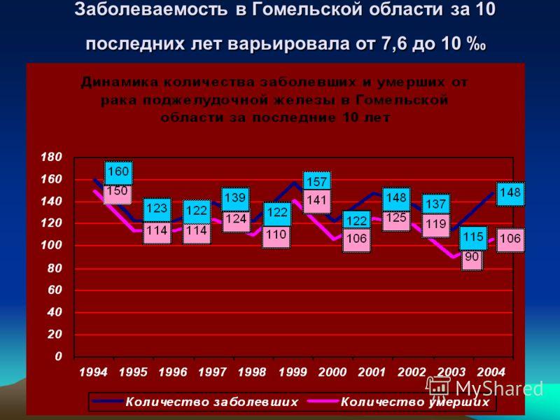 Заболеваемость в Гомельской области за 10 последних лет варьировала от 7,6 до 10 Заболеваемость в Гомельской области за 10 последних лет варьировала от 7,6 до 10