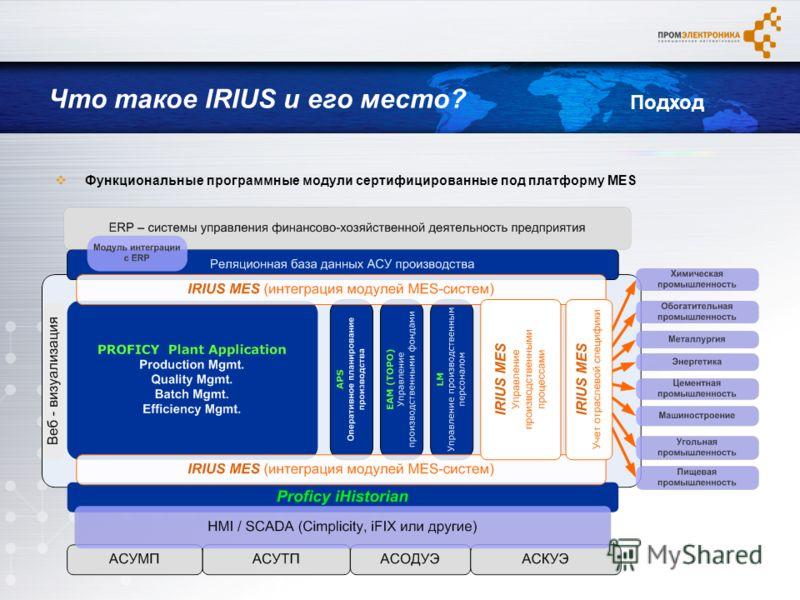 Функциональные программные модули сертифицированные под платформу MES Что такое IRIUS и его место? Подход