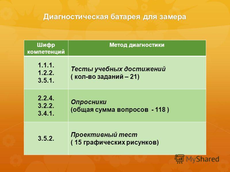Диагностическая батарея для замера Шифр компетенций Метод диагностики 1.1.1. 1.2.2. 3.5.1. Тесты учебных достижений ( кол-во заданий – 21) 2.2.4. 3.2.2. 3.4.1. Опросники (общая сумма вопросов - 118 ) 3.5.2. Проективный тест ( 15 графических рисунков)