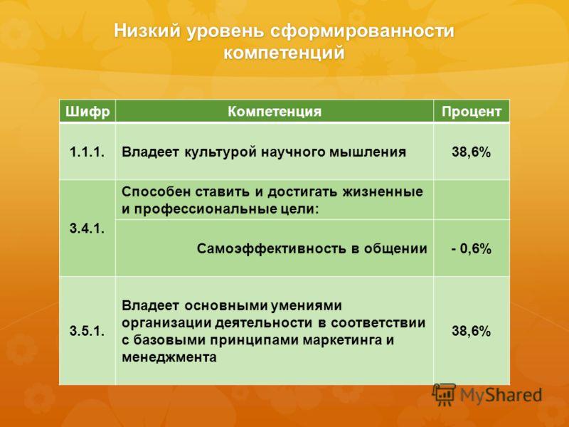Низкий уровень сформированности компетенций ШифрКомпетенцияПроцент 1.1.1.Владеет культурой научного мышления38,6% 3.4.1. Способен ставить и достигать жизненные и профессиональные цели: Самоэффективность в общении- 0,6% 3.5.1. Владеет основными умения
