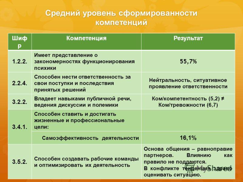 Средний уровень сформированности компетенций Шиф р КомпетенцияРезультат 1.2.2. Имеет представление о закономерностях функционирования психики 55,7% 2.2.4. Способен нести ответственность за свои поступки и последствия принятых решений Нейтральность, с
