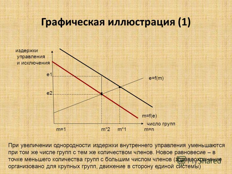 Графическая иллюстрация (1) издержки управления и исключения число групп e=f(m) m=f(e) m=1 m*2 m*1 m=n е1 е2 При увеличении однородности издержки внутреннего управления уменьшаются при том же числе групп с тем же количеством членов. Новое равновесие