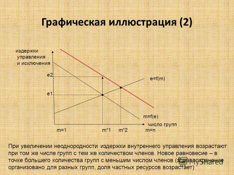 Графическая иллюстрация (2) издержки управления и исключения число групп e=f(m) m=f(e) m=1 m*1 m*2 m=n е2 е1 При увеличении неоднородности издержки внутреннего управления возрастают при том же числе групп с тем же количеством членов. Новое равновесие