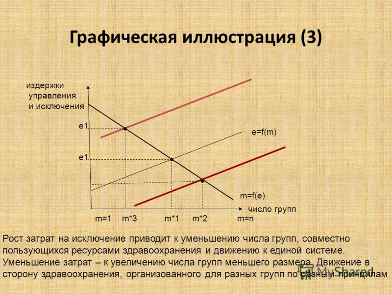 Графическая иллюстрация (3) издержки управления и исключения число групп e=f(m) m=f(e) m=1 m*3 m*1 m*2 m=n е1 Рост затрат на исключение приводит к уменьшению числа групп, совместно пользующихся ресурсами здравоохранения и движению к единой системе. У