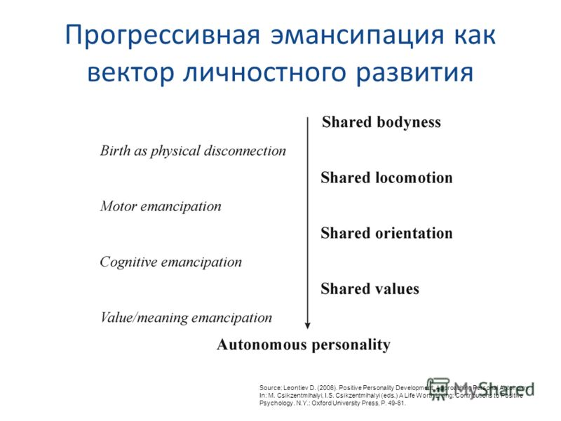 Прогрессивная эмансипация как вектор личностного развития Source: Leontiev D. (2006). Positive Personality Development: Approaching Personal Autonomy. In: M. Csikzentmihalyi, I.S. Csikzentmihalyi (eds.) A Life Worth Living: Contributions to Positive