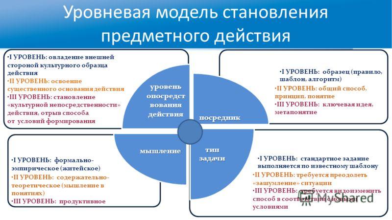 Уровневая модель становления предметного действия I УРОВЕНЬ: стандартное задание выполняется по известному шаблону II УРОВЕНЬ: требуется преодолеть «зашумление» ситуации III УРОВЕНЬ: требуется видоизменить способ в соответствии с новыми условиями I У