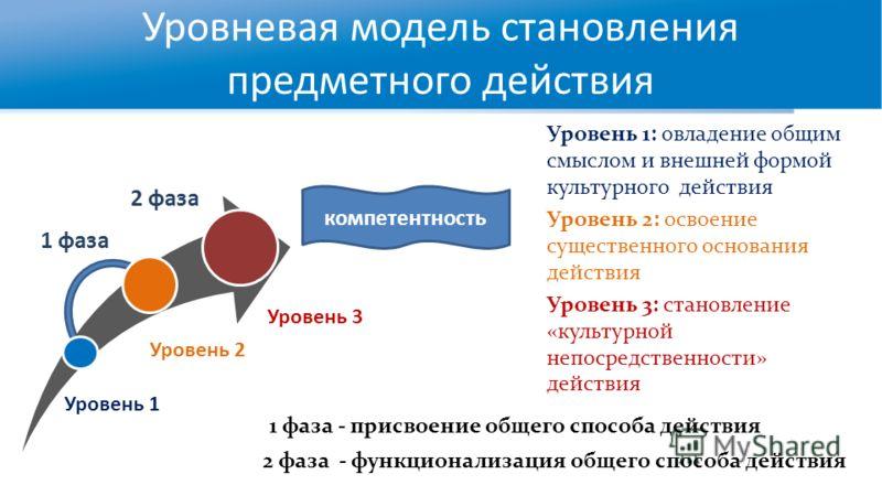 Уровневая модель становления предметного действия Уровень 1: овладение общим смыслом и внешней формой культурного действия Уровень 2: освоение существенного основания действия Уровень 3: становление «культурной непосредственности» действия компетентн