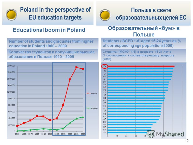 Number of students and graduates from higher education in Poland 1960 – 2009 Students (ISCED 1-6) aged 15-24 years as % of corresponding age population (2009) 12 Educational boom in Poland Poland in the perspective of EU education targets Польша в св