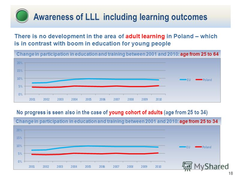 18 There is no development in the area of adult learning in Poland – which is in contrast with boom in education for young people Awareness of LLL including learning outcomes Change in participation in education and training between 2001 and 2010: ag